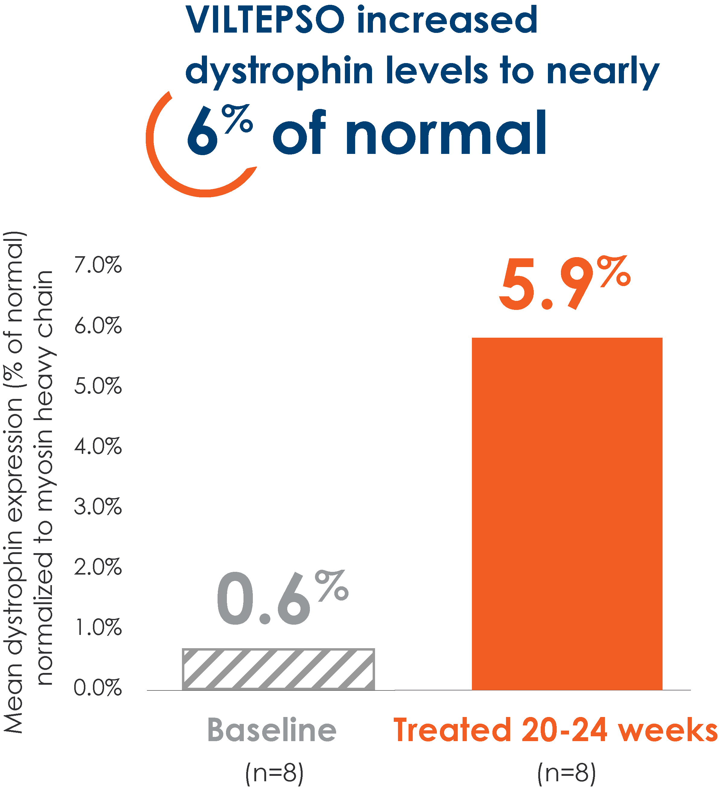 Increased Dystrophin Graph 1