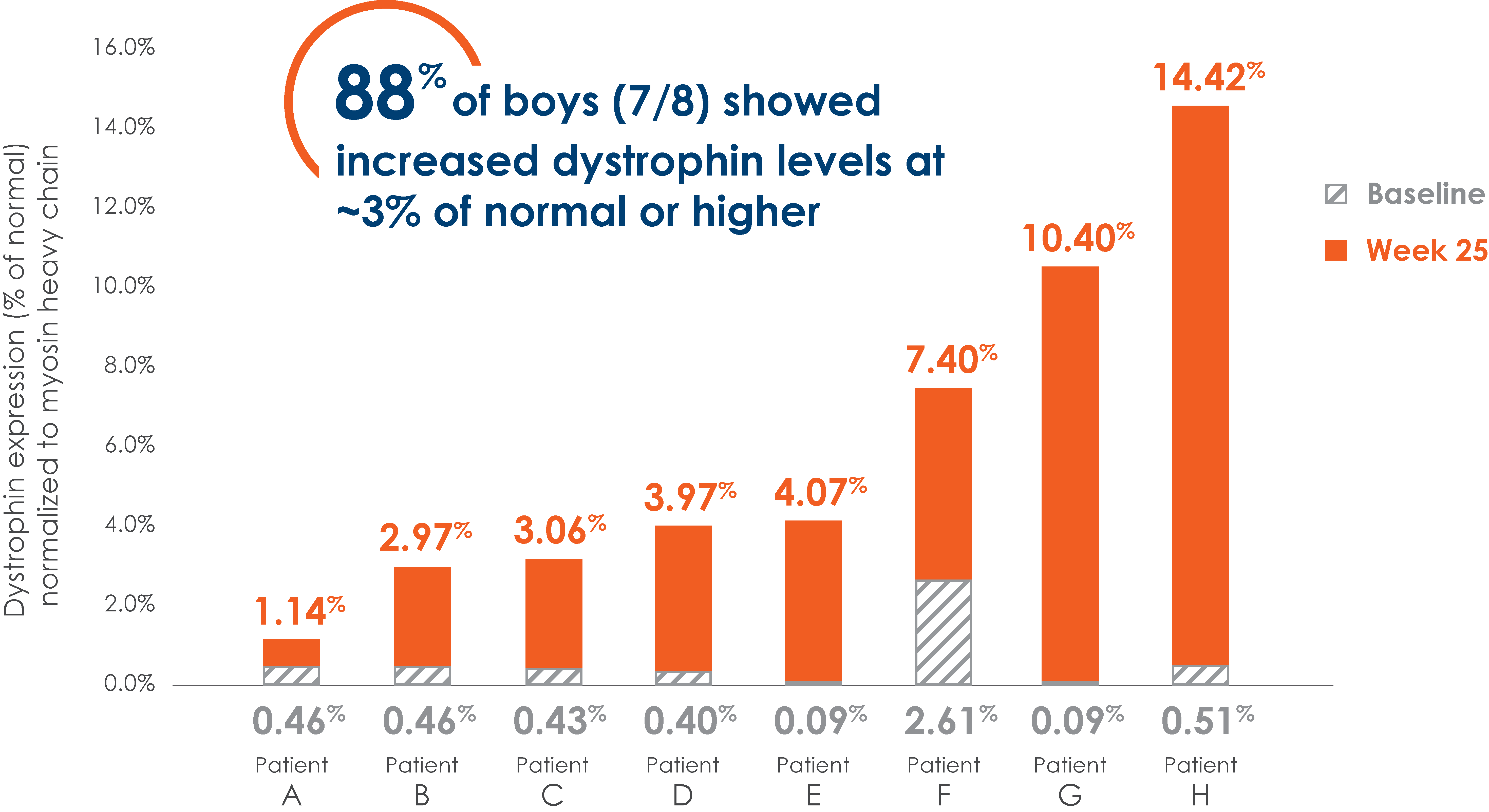 Increased Dystrophin Graph 2